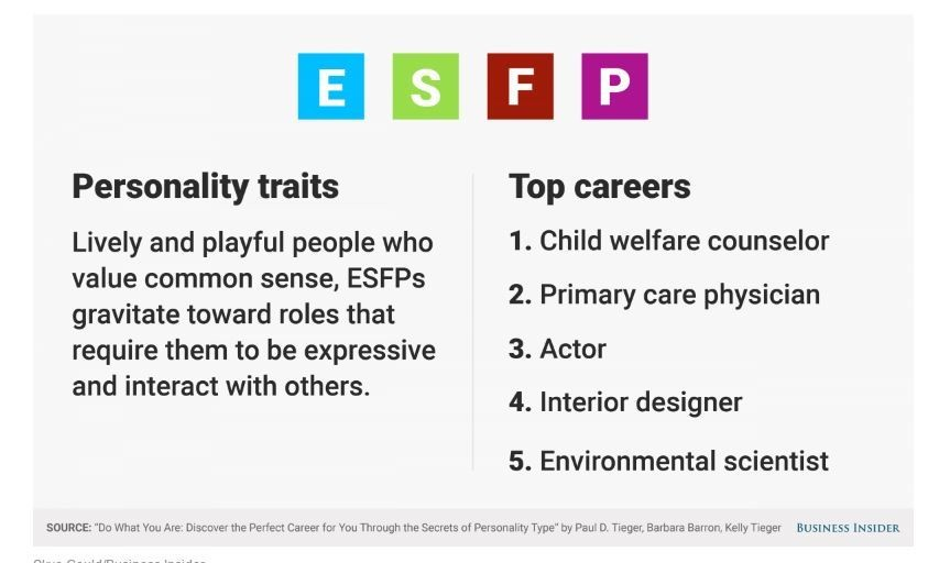 The Best Jobs For Your Personality Type [PART2] - Youth Village